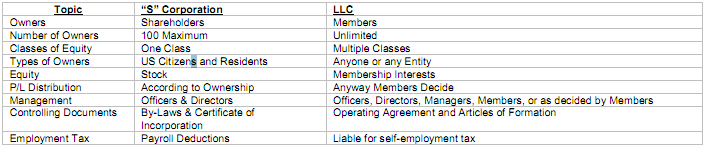 A Comparison Of An S Corporation And A Limited Liability Company